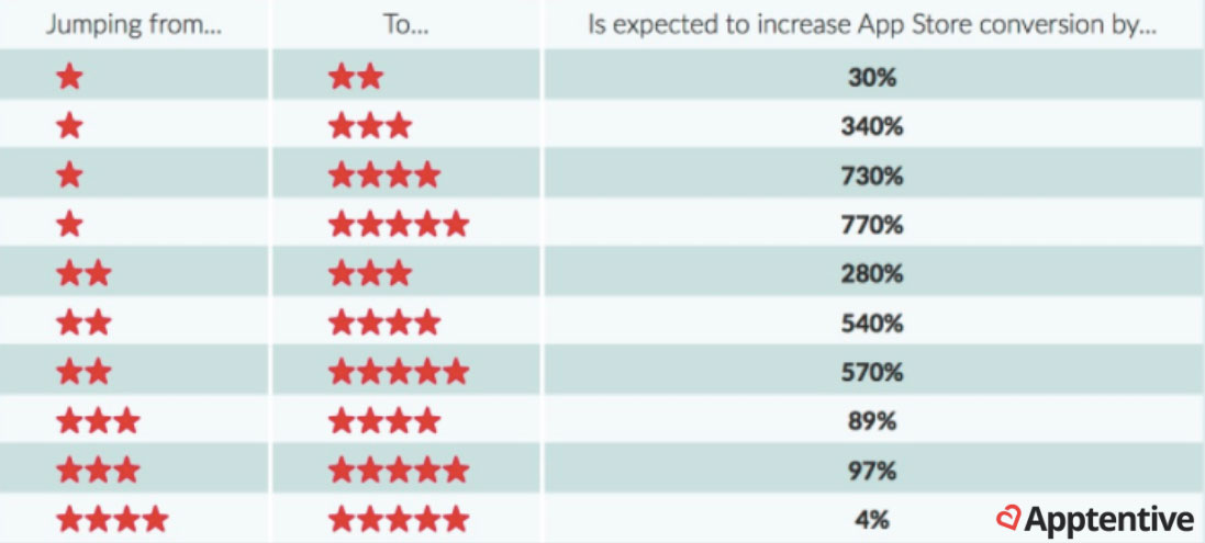 App Store ratings data