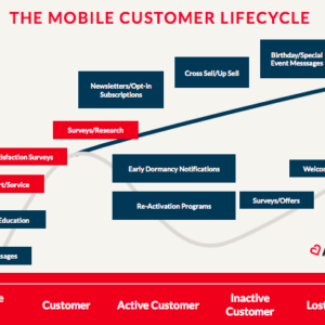 the mobile customer lifecycle