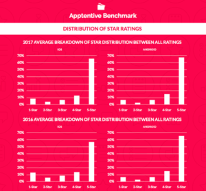 Apptentive benchmark: Distribution of Star Ratings