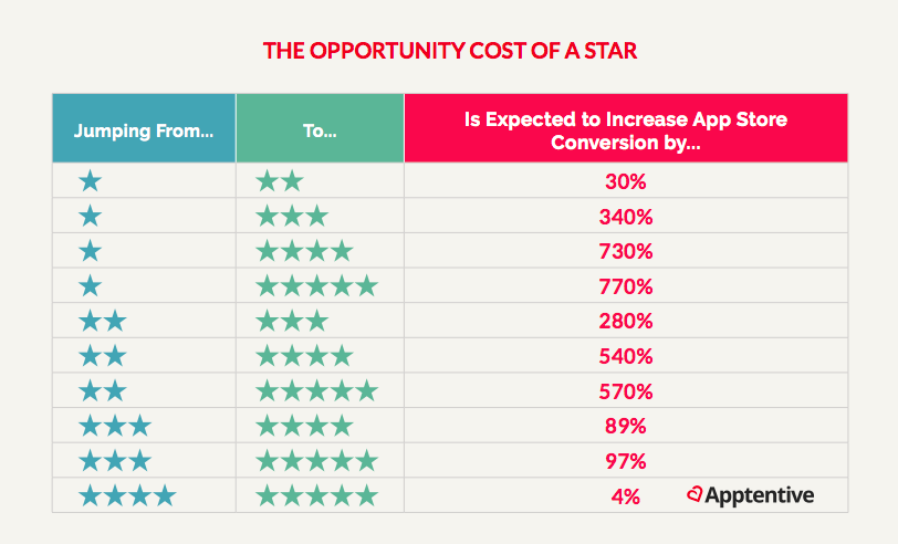 The opportunity cost of a star rating