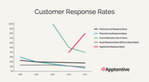 Customer response rates