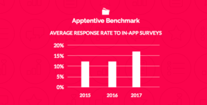 Average response rate to in-app surveys