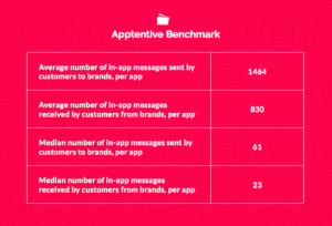 Apptentive messaging benchmark