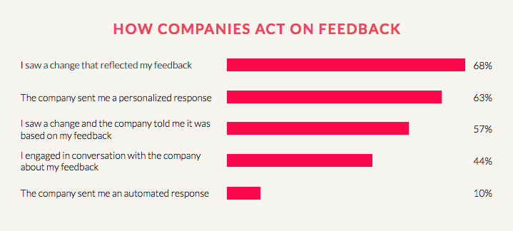 How Companies Act on Mobile Customer Feedback