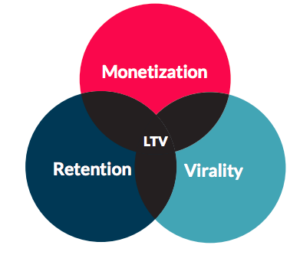 3 drivers of mobile customer lifetime value