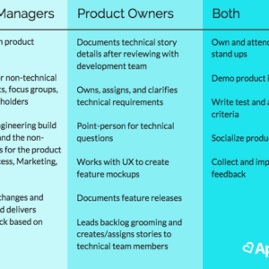 mobile product manager vs. mobile product owner