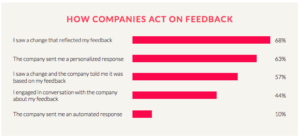 How companies act on feedback