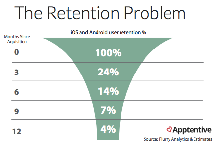 The retention problem