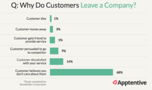 Why do customers leave a company?