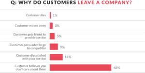 Chart showing why customers leave companies