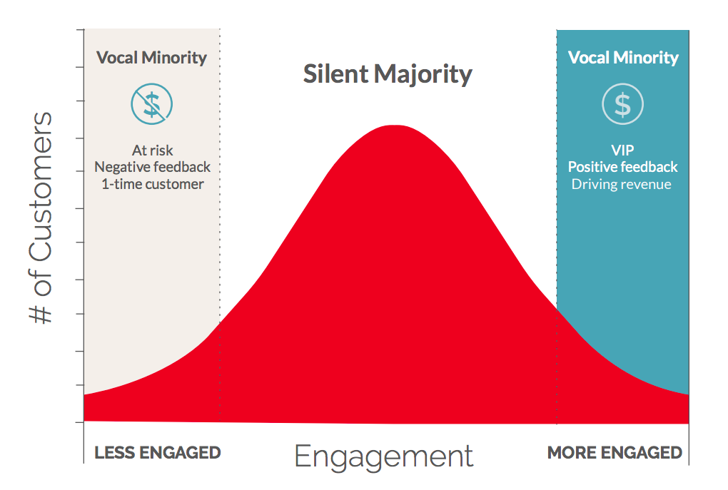 The Silent Majority of Customer Feedback