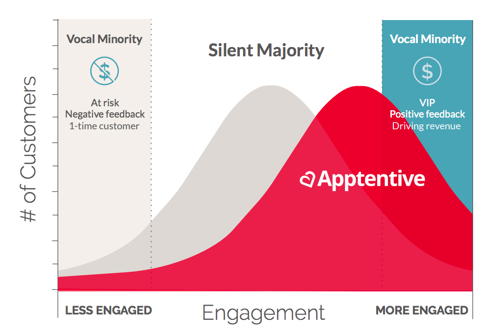Apptentive Helps Unlock the Silent Majority of Customer Feedback