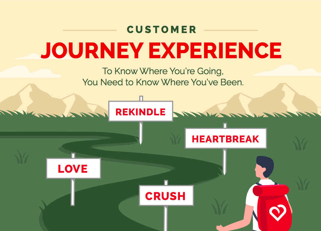 Journey Experience
