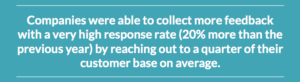 Companies were able to collect more feedback with a very high response rate (20% more than the previous year) by reaching out to a quarter of their customer base on average.