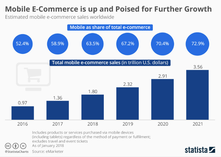 Mobile e-commerce is poised for future growth