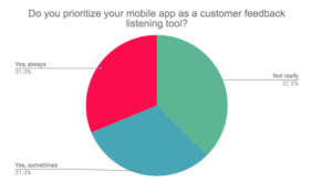 Do you prioritize your mobile app as a customer feedback listening tool?