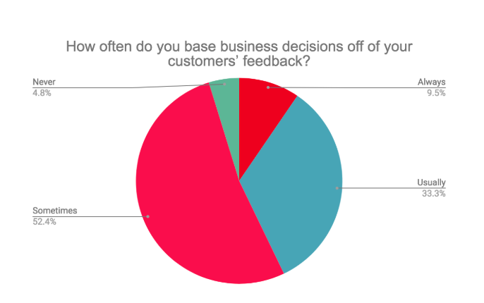 How often do you base business decisions off of your customers' feedback?