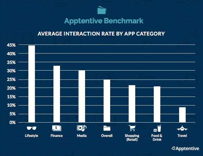 Average Interaction Rate by App Category
