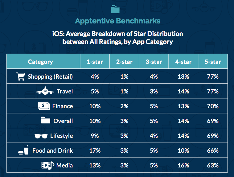 iOS: Average Breakdown of Star Distribution between All Ratings, by App Category