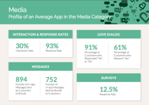 Profile of an Average App in the Media Category