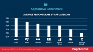 App customer response rate by app category