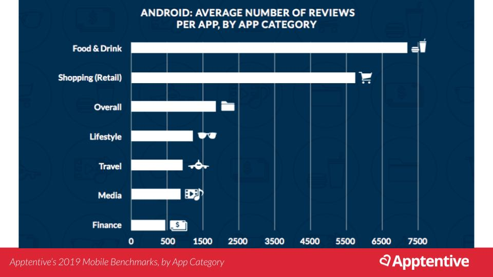 Average number of app reviews by industry