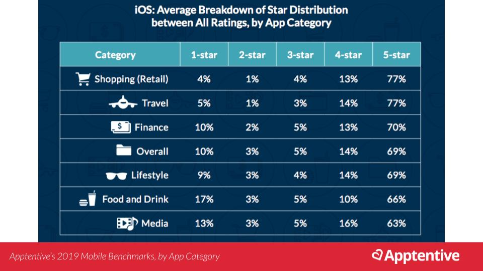 Average app store star rating for different industries