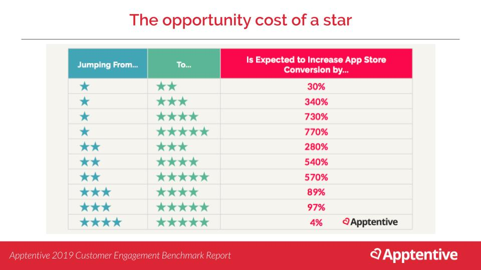 Business impact of star ratings for your app