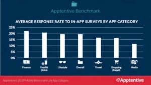 Response rates to in-app surveys