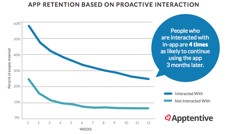 App retention based on proactive interaction