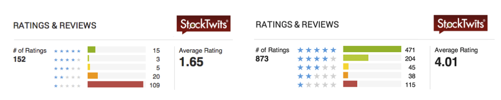 StockTwits mobile app rating increase