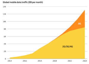 Mobile data growth chart