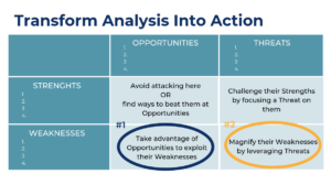 Taking Action Against Competitors (from Optimal Product Management training)