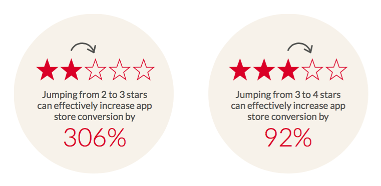 How app store ratings influence conversions