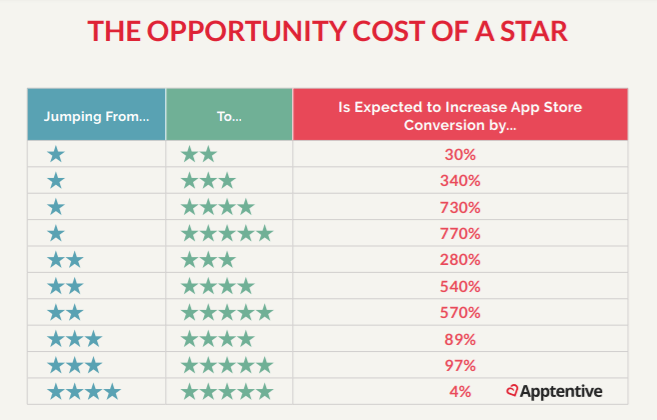 Opportunity cost of a star