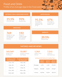 Infographic of Mobile Customer Engagement Benchmarks for Food and Drink Brands