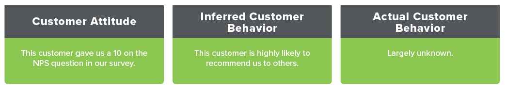 NPS and Customer Behavior