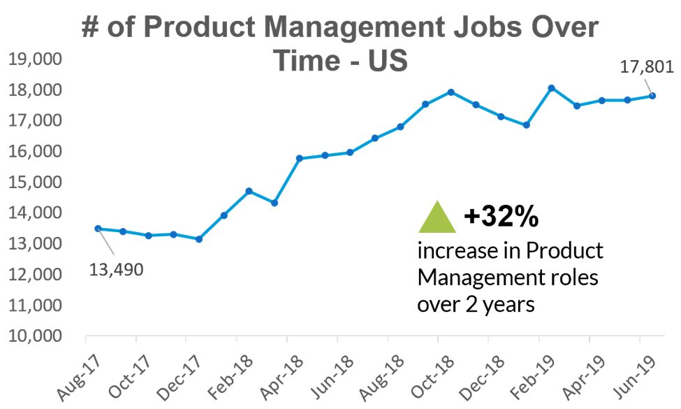 Product management job growth chart