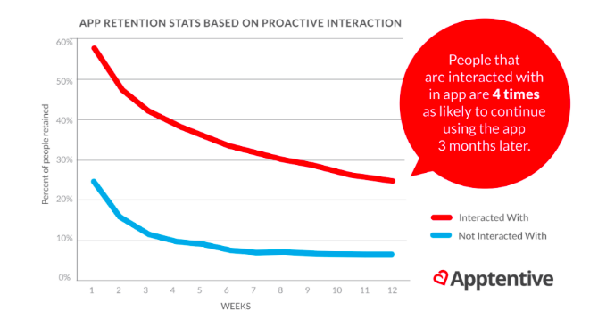 Increase retention by 400%