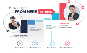 Prevent reduced revenue with customer churn grow revenue with happy customers supercharge revenue with superfans
