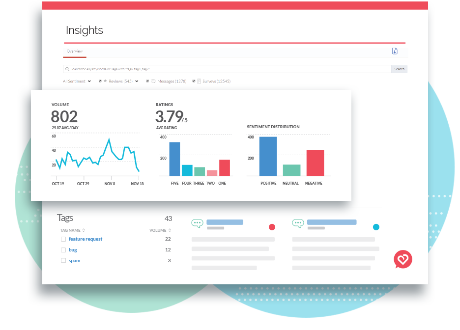 Dashboard simplifying entire analytics process, providing key insights into costumer values, sentiment, and best way to communicate with them