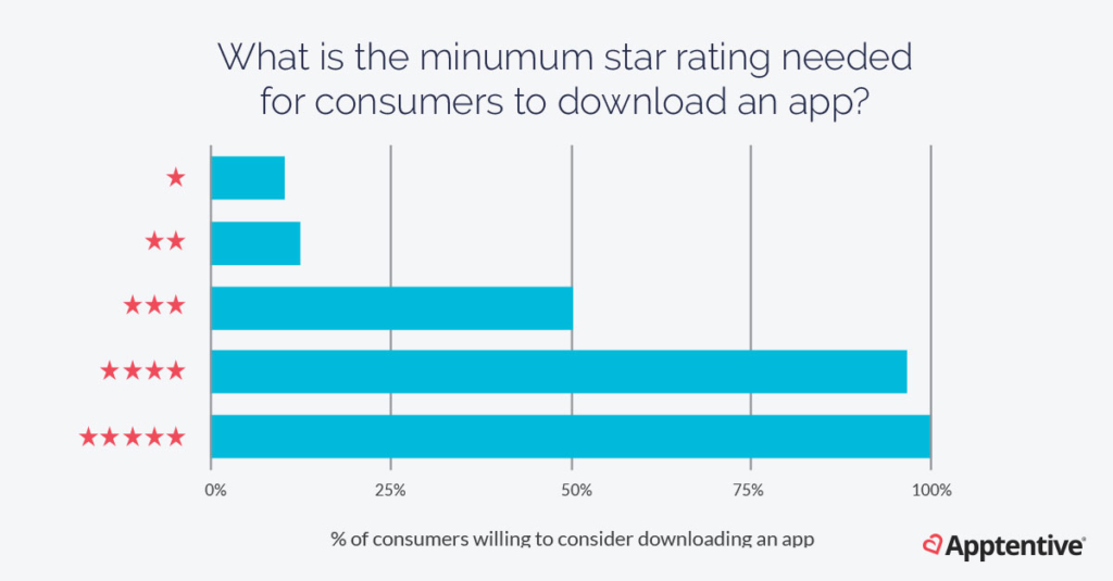 Mobile app ratings and reviews business impact