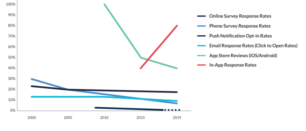 Traditional communication channels versus mobile