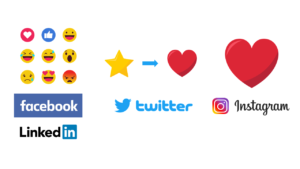 Evolution of social media like buttons