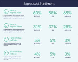 Expressed mobile customer sentiment
