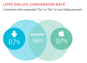 Love Dialog Conversion Rate