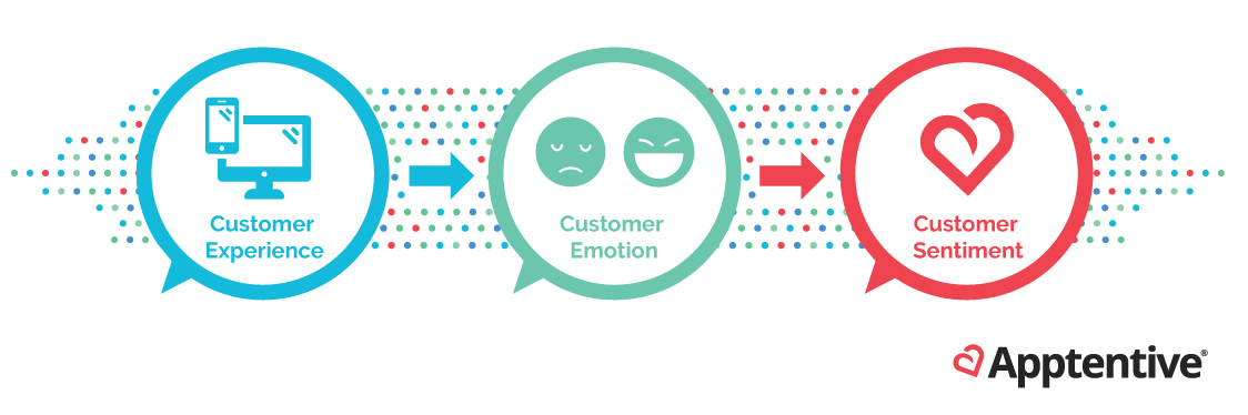 Mobile customer emotion > mobile customer sentiment > customer experience