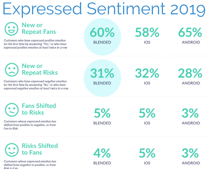 Shifts in Expressed Customer Sentiment