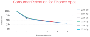 Consumer retention for finance apps