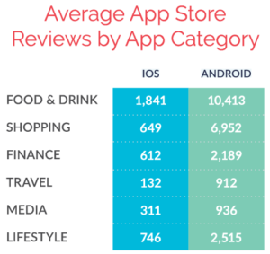 Average App Store Reviews by App Category